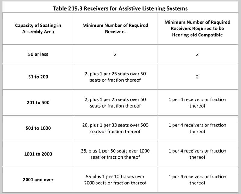 Receivers for Assistive Listening